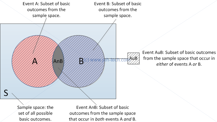 Statistics notes venn diagram of probability for a and b and a or b when events are dependent ccuart Gallery