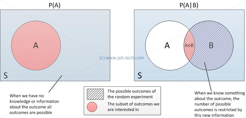 venn diagram conditional probability choice image