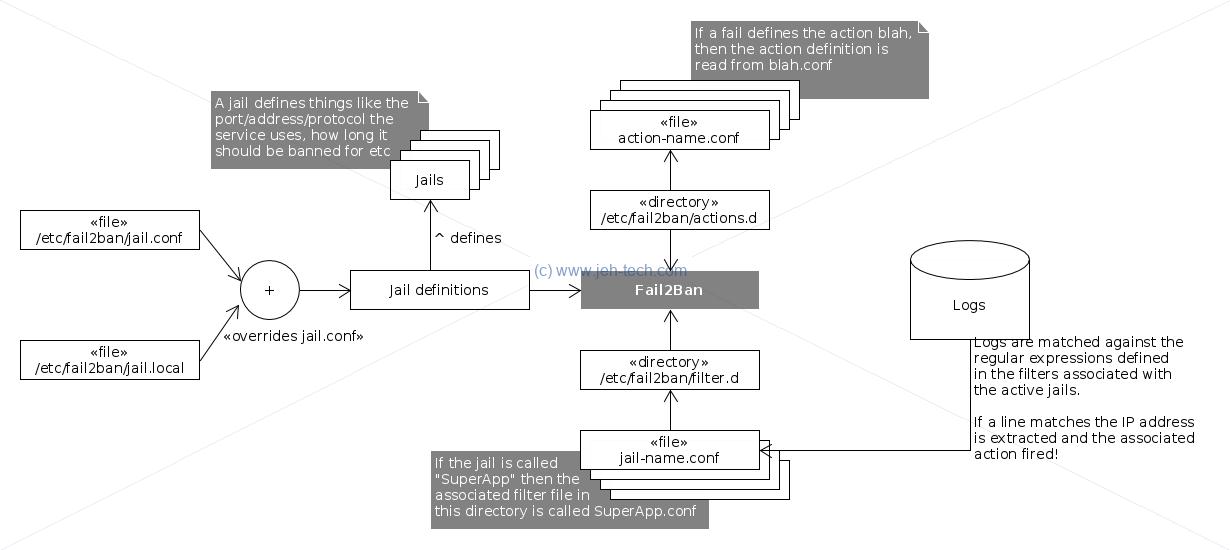 Linux Security | JEHTech