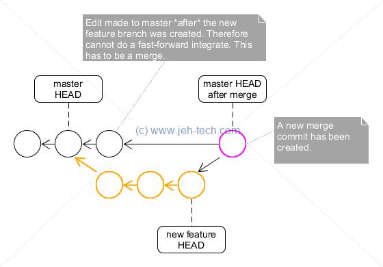 GIT Source Control | JEHTech