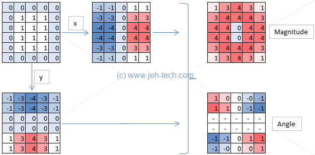 Python OpenCV | JEHTech